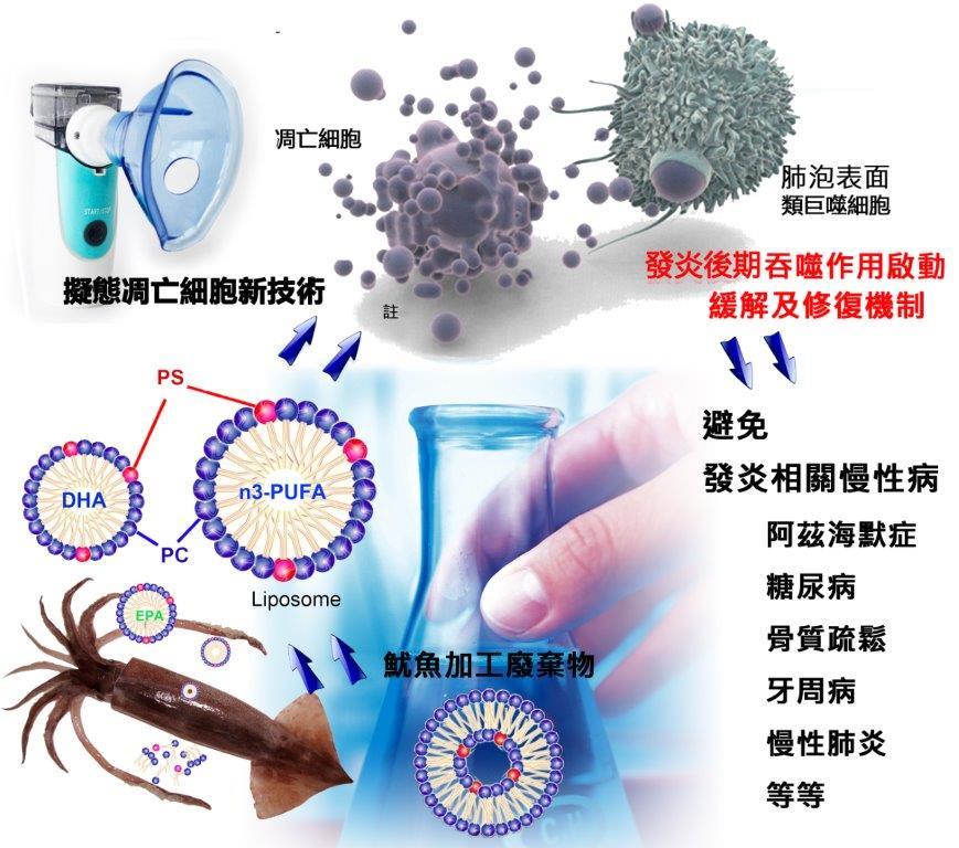 公告本所「水產微脂體製備技術及其霧化態微脂體應用方法」非專屬技術授權受理申請相關事項